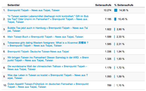 Blog Seiten 2012
