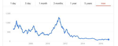 HTC Aktienkurs