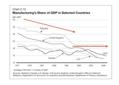 Anteil Industrie am BIP Vergleich
